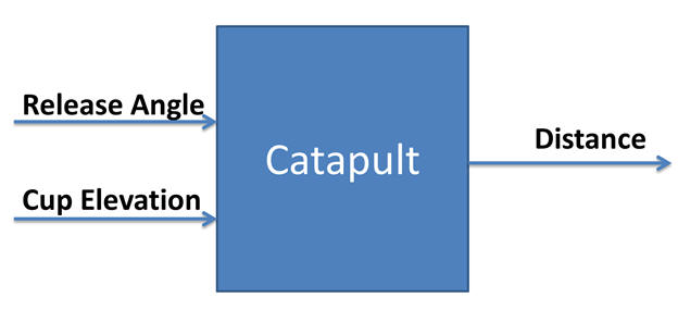 Input Process Output Diagram of Catapult