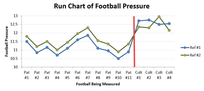 Deflategate Colts with Patrios Data