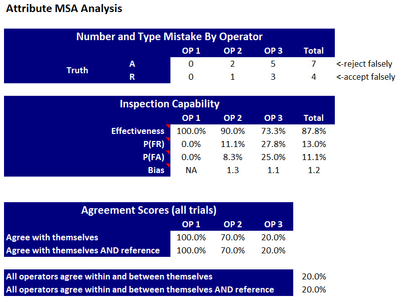 MSA Agreement Metrics